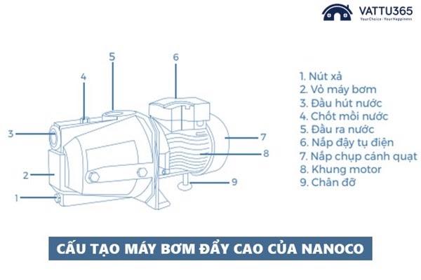 Chất lượng hoàn thiện của máy bơm Nanoco
